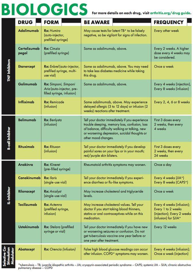 rheumatoid arthritis hogyan kezelik