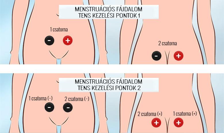 csípőízületek fájdalmának kezelése