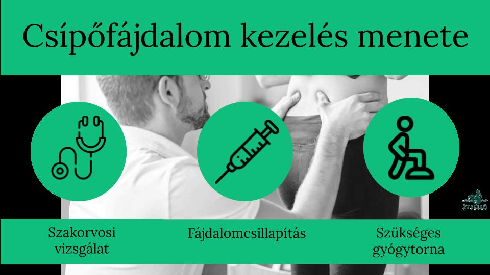 artrózis deformáló kézkezelés méhnyakcsonti osteochondrozis és a vállízület ízületi gyulladása