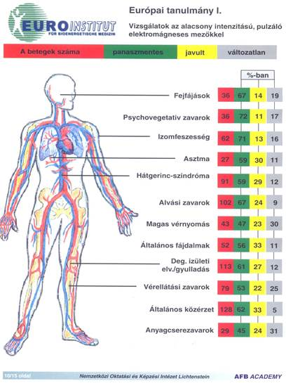 infravörös ágyak artrózis kezelésére