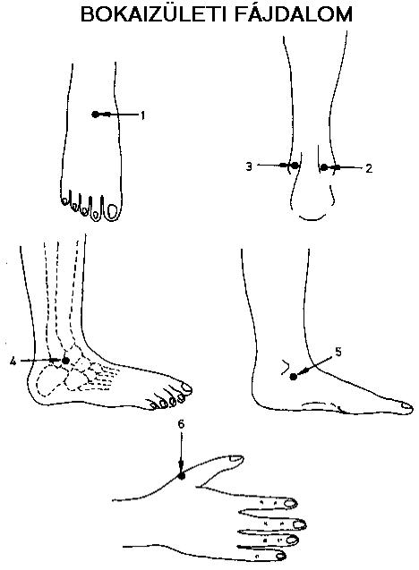 vállízület fájdalom diszlokáció után