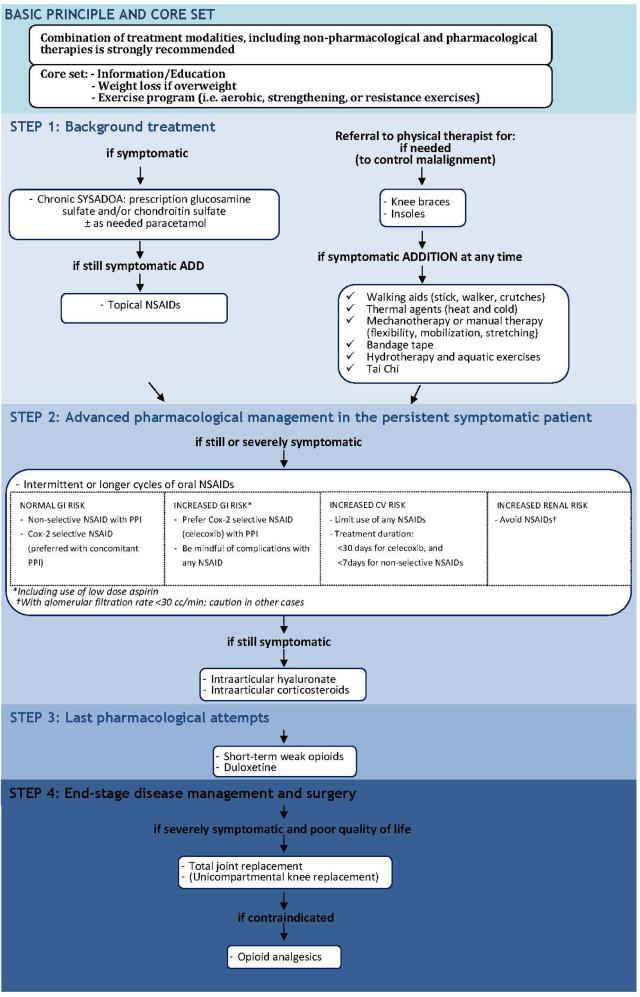 osteoarthritis treatment 2020 mellkasi kenőcs az oszteokondrozisra