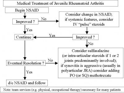 rheumatoid arthritis treatment protocol