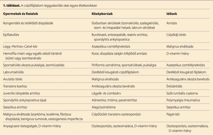 az osteoarthritis kezelése feodosiában a jobb csípőízület deformáló artrózisa